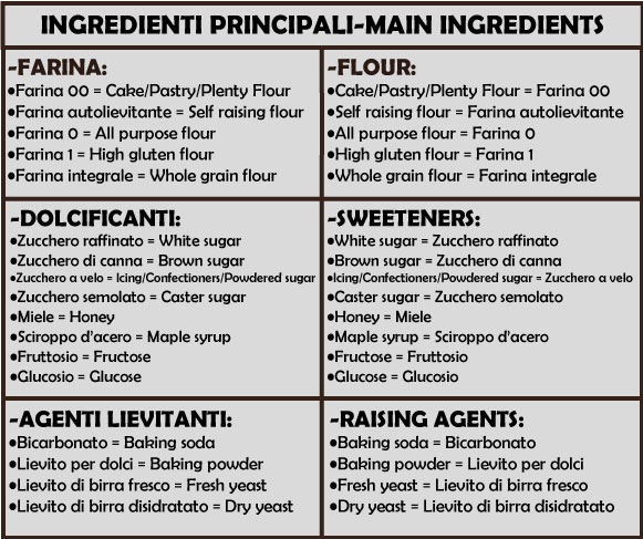 INGREDIENTI-FONDAMENTALI